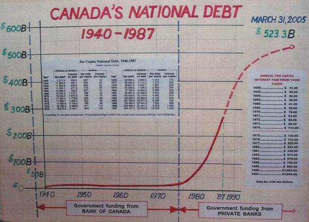 Description: canadian debt